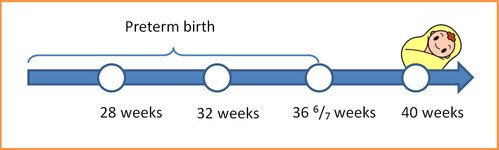 Preterm birth ranges